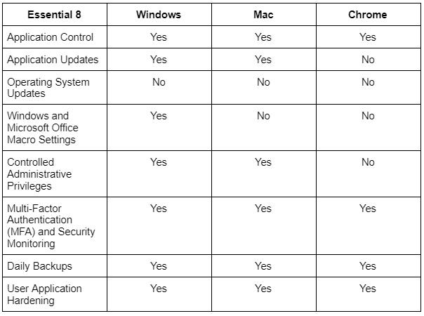 Essential 8 Chrome OS Security